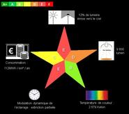 Diagramme d'Identité Lumineuse du PLVG en 2015